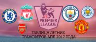 Таблица летних трансферов АПЛ 2017